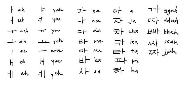 Hangeul – Korean Alphabet Chart